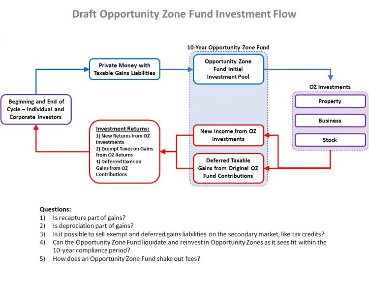 Opportunity Zone Flow Chart
